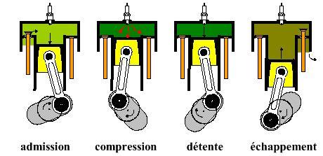 Principe de fonctionnement du moteur essence Cycle10