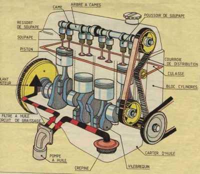 Principe de fonctionnement du moteur essence Moteur10
