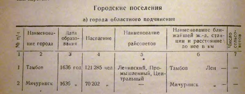 Географическое положение, административно- территориальное отношение Козлова (Мичуринска), население Козлова (Мичуринска) Ddddod10