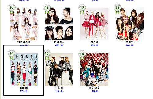 "[NEWS] Rank 5Dolls #14 em Daum Poll ""My Favorite girlgroup?""  (01.03.11) 54784610"