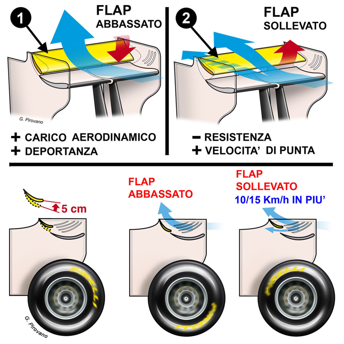 Formula 1 - Regole 2011: Regola10