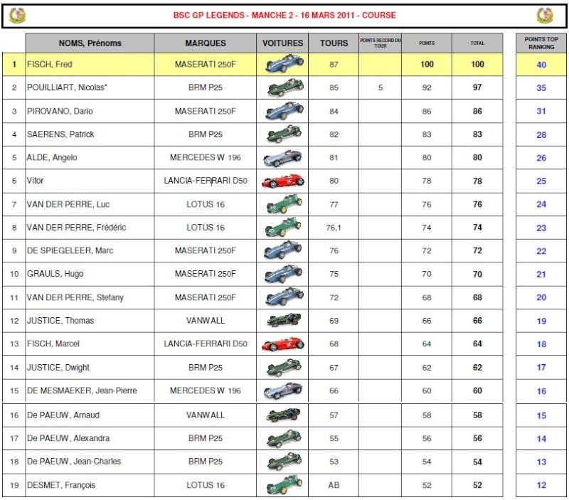 F1 GP Legend 2011 (Brussels Scalex Club) Gp_leg10