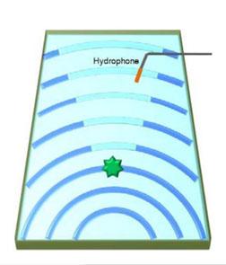 Devenir indétectable sous l'eau: c'est désormais possible Sonar-10