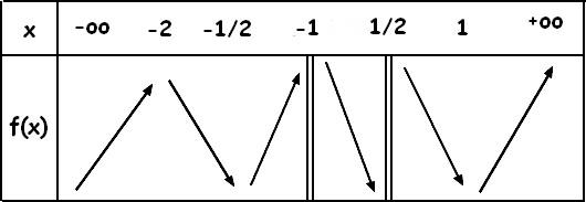 Lecture Graphique et dérivées Tablea10