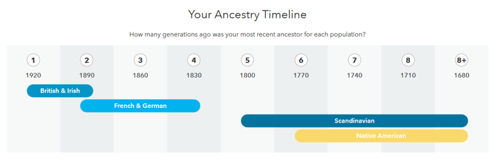 DNA Test Through 23 and Me Timeli10