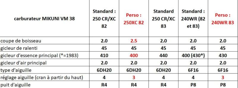 TABLEAU REGLAGES CARBURATEUR ALLUMAGE 1972/1984 de  125/250/420/430/500 Compar11