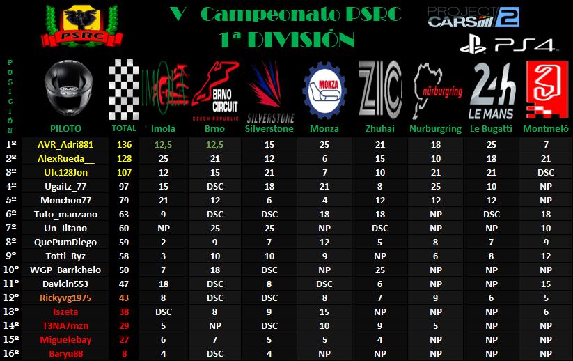 1ª División // V Campeonato PSRC 1o10