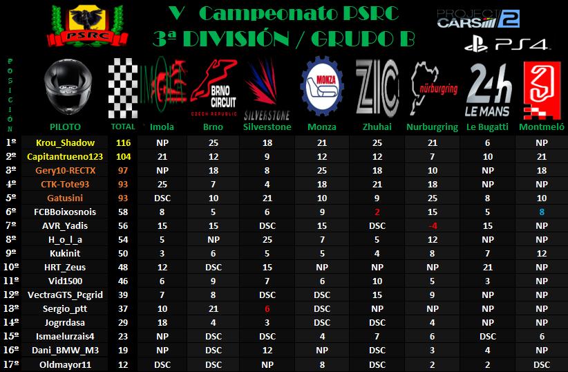 3B División // V Campeonato PSRC 3b10