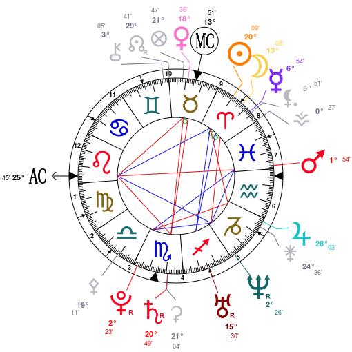 Avis synastrie  Astro110
