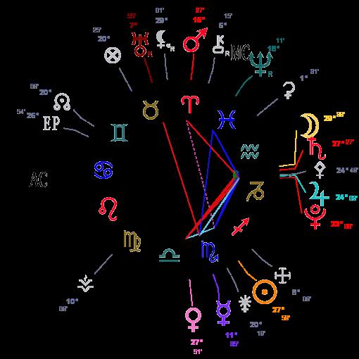 Mercure rétrograde en Scorpion - Page 2 Astro119