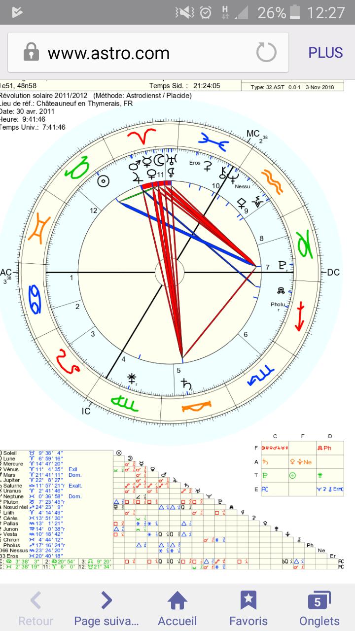 datation astrologie