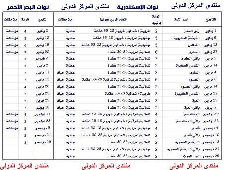 مواعيد نوات الإسكندرية 2018-2019 وسبب التسمية  Aio_aa15