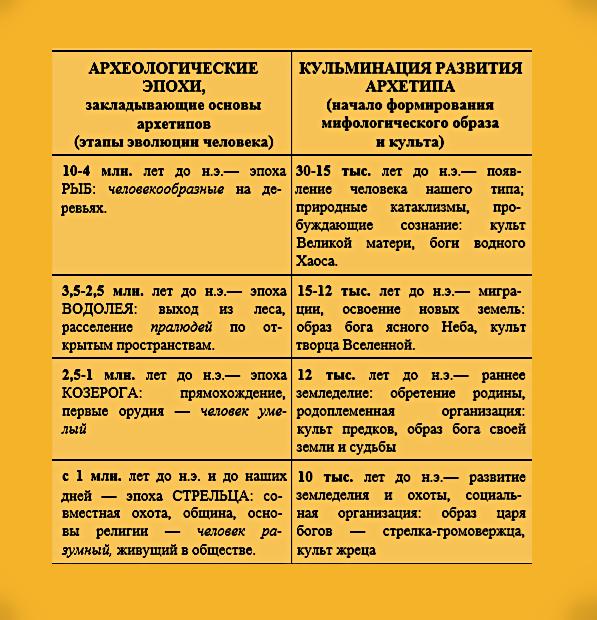 Циклы развития архетипов (модель прецессии и археологические этапы). Aaa_ua10