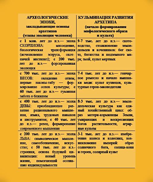 Циклы развития архетипов (модель прецессии и археологические этапы). Aaa_ua11