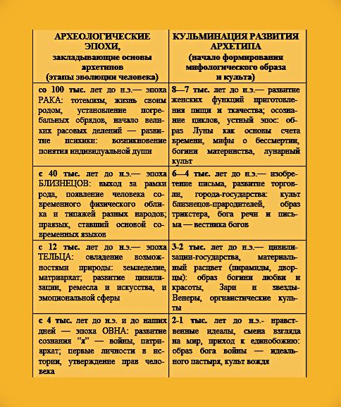 Циклы развития архетипов (модель прецессии и археологические этапы). Aaa_ua12