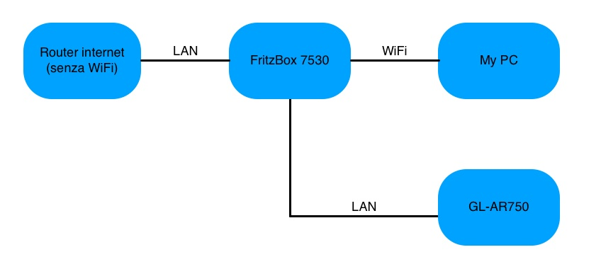 Router GL.iNet in cascata al router Fritzbox7530 Schema10