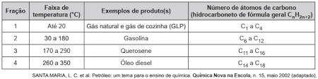 Enem propriedades compostos orgânicos Downlo10