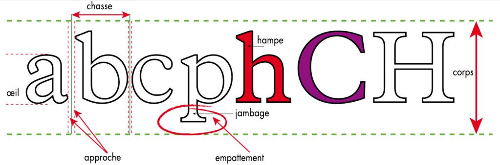 Apprendre les bases de la typographie et de la mise en page Caract10
