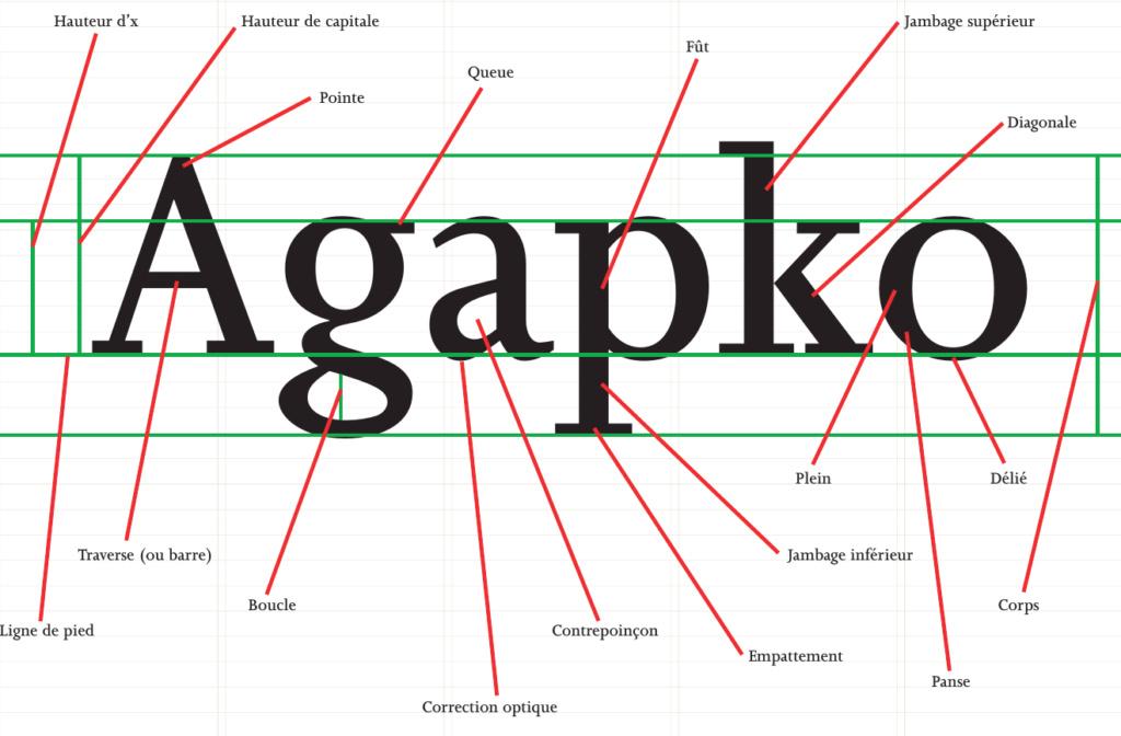 Apprendre les bases de la typographie et de la mise en page Caract11