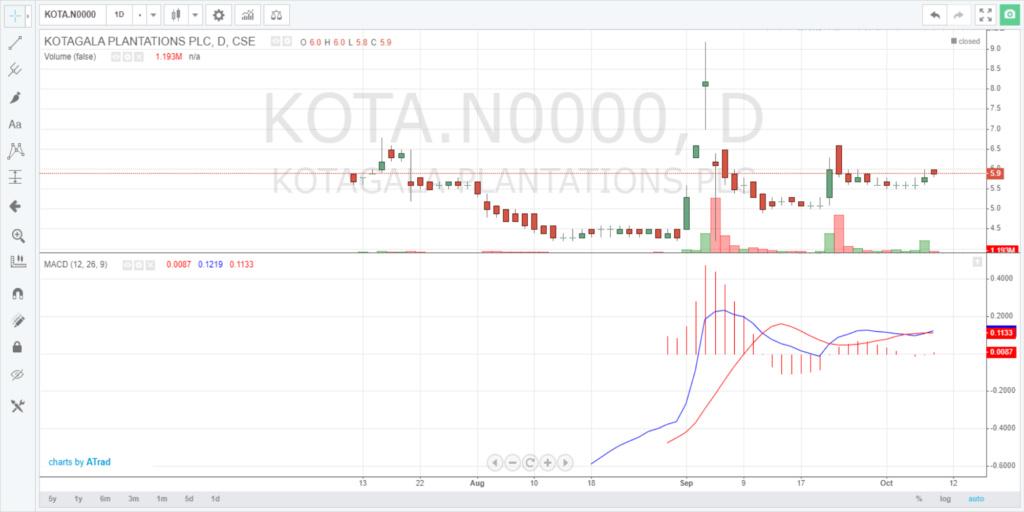 KOTAGALA PLANTATION PLC (KOTA.N0000) - Page 4 Screen17