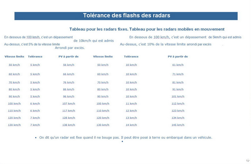 Tableau Tolérances et contraventions RADARS Couper12