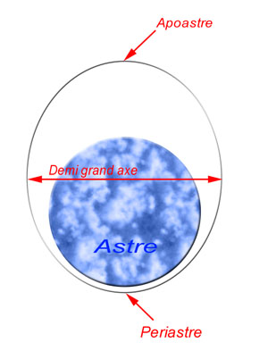 l'orbite basse est-elle circulaire ou élliptique Temp511