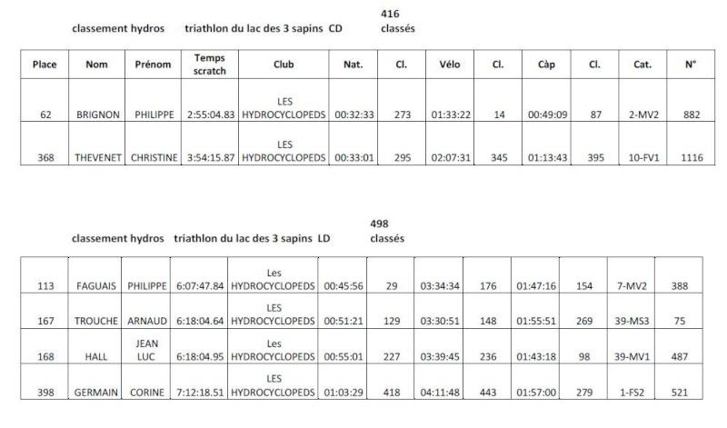 Triathlon du Lac des Sapins (Cublize) - 21 Juin - Page 3 Sans_t10