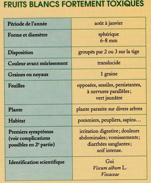 Guide des bais toxiques des jardins et campagnes By_aqw14