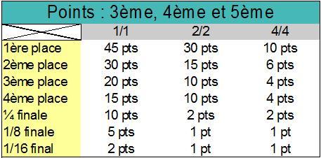 Répartition des points (enlevée) ancienne avant 2017 Dimapr14