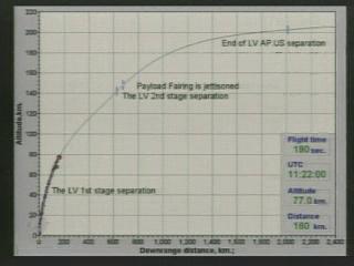 Lancement Proton-M Briz-M / SES-1 (24/04/2010) - Page 3 Vlcsn142