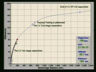 Proton-M satellite Ka-sat (lancement 26 décembre 2010) - Page 2 Vlcsn497