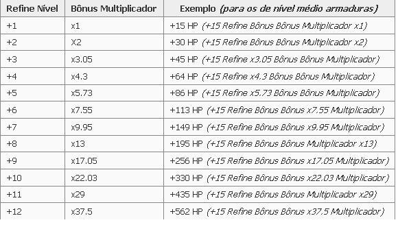 """[Tutorial] Aprimorar Equips """"Ex: +1+2+3 etc..."""" Tabela13"""