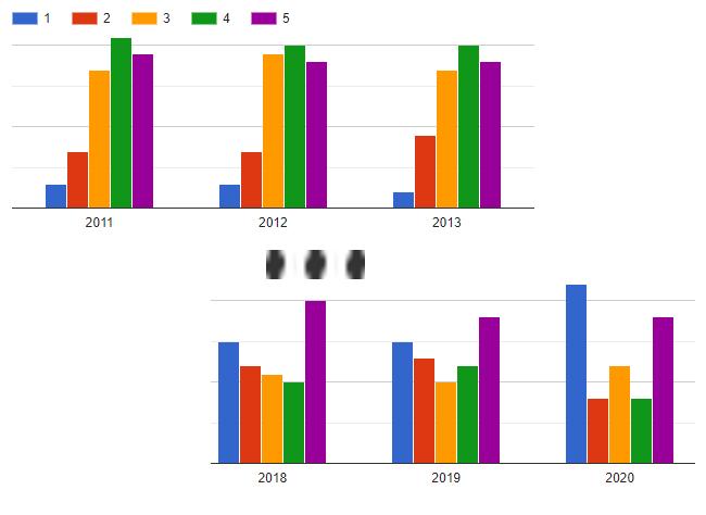 [Sondage] Bilan des saisons 2011-2020 - Page 3 Graphq10