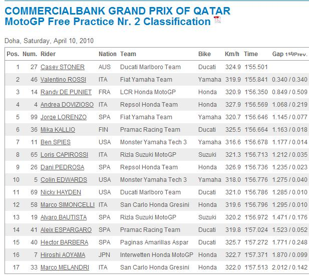 COMMERCIALBANK GRAND PRIX OF QATAR 9-11 Abril Sem_ta10