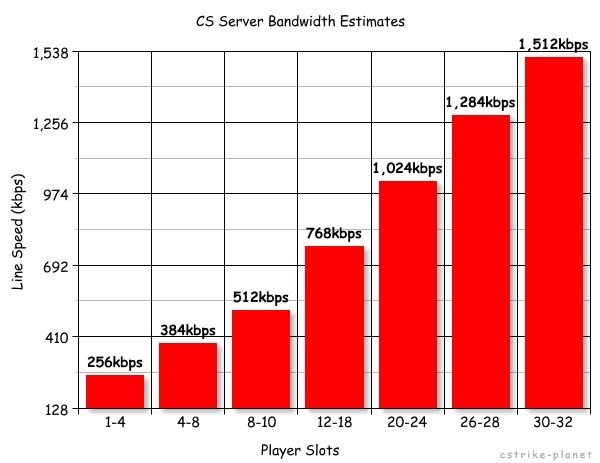 Колку слотови вашиот компјутер може да издржи? Player10
