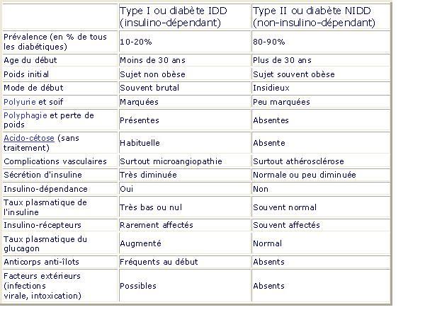 Diabète, la maladie chronique Schc3a10