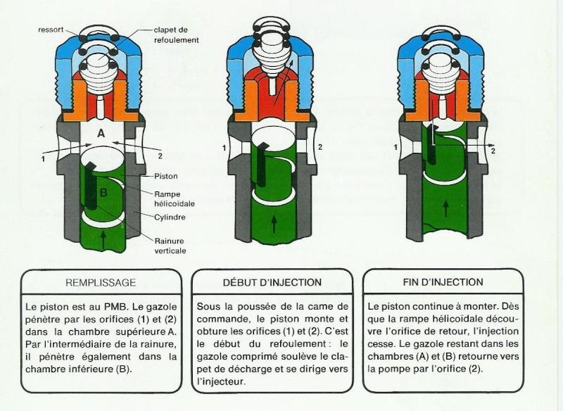 Détermination du PMH sans trop de démotage Pompe10