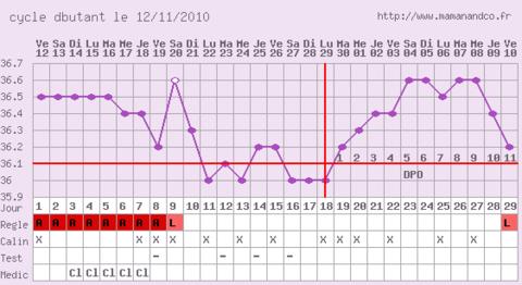 Règles à DPO 11 ??? (11 jours après l'ovulation) Suis-je ...