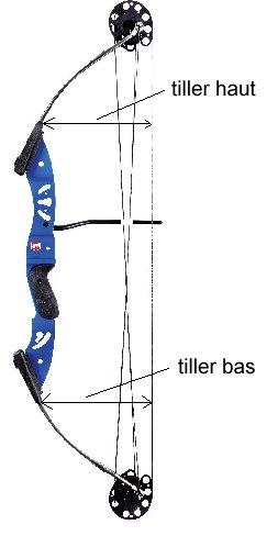 Bien comprendre et régler l'arc à poulie Tiller10