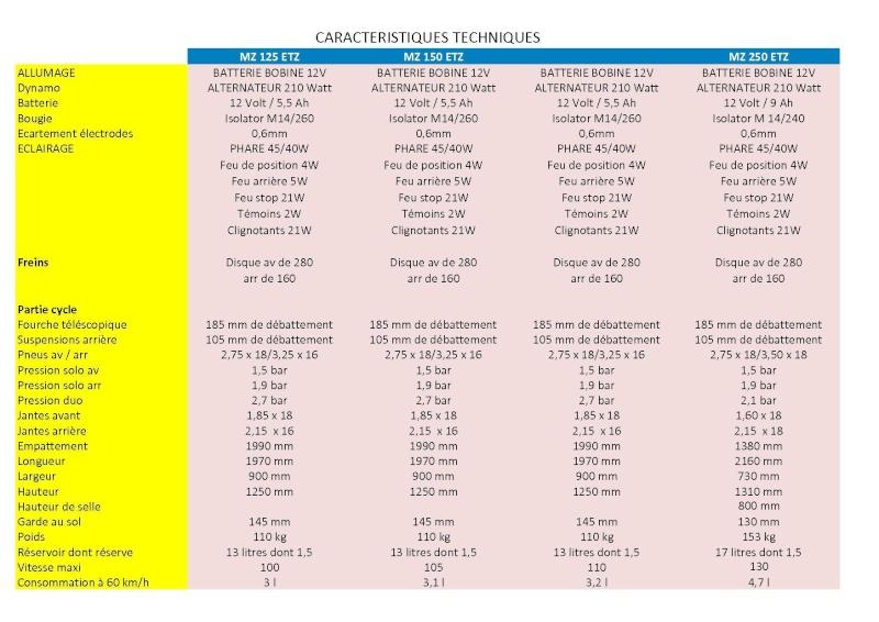 Caractéristiques Principales des versions 125, 150 et 250 Etz_pa11