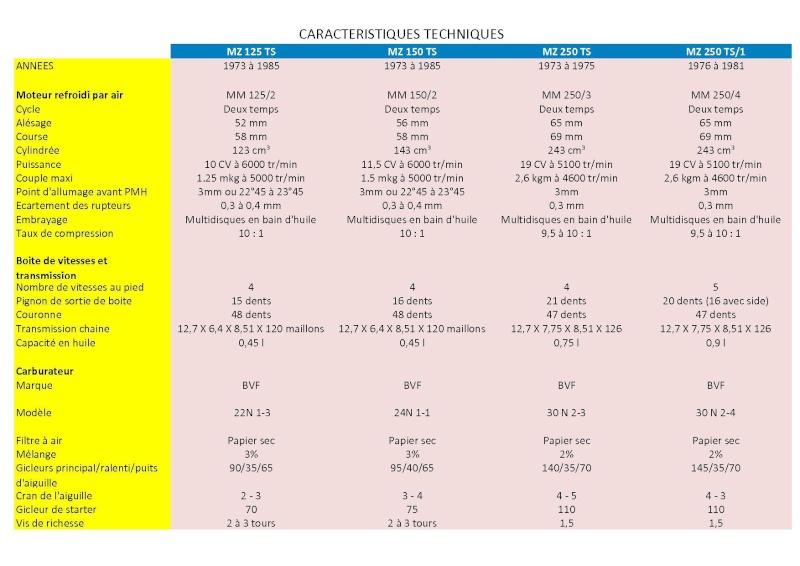 Caracteristiques Techniques principales des modèles Ts_pag10