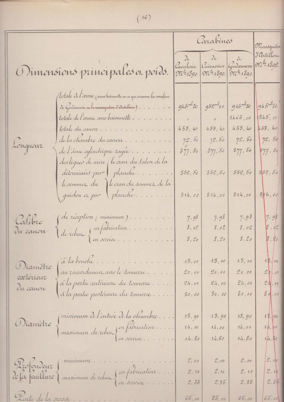 Seuils de réforme (précision) 1892_d11
