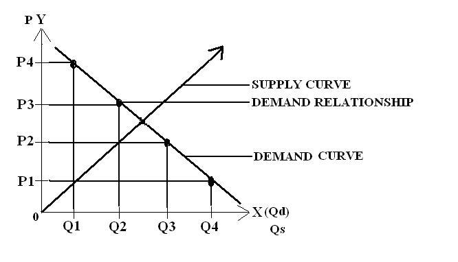 ECONOMICS 101 - MICROECONOMICS Econom10
