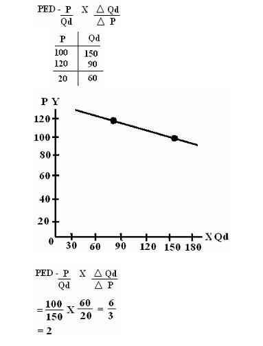 ECONOMICS 101 - MICROECONOMICS Econom18