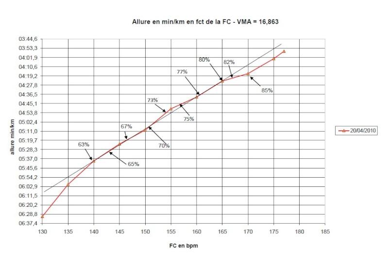 Guargamel35 ---) plan entrainement 10km-40min Courbe11