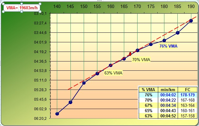 Zitoun_tlse ---) PLAN D'ENTRAINEMENT pour 3000, 5000, 10000m ? ... - Page 3 Zitoun10