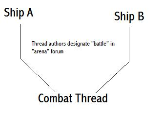 Area's instead of missions (and ship battles and icons :P ) Combat10