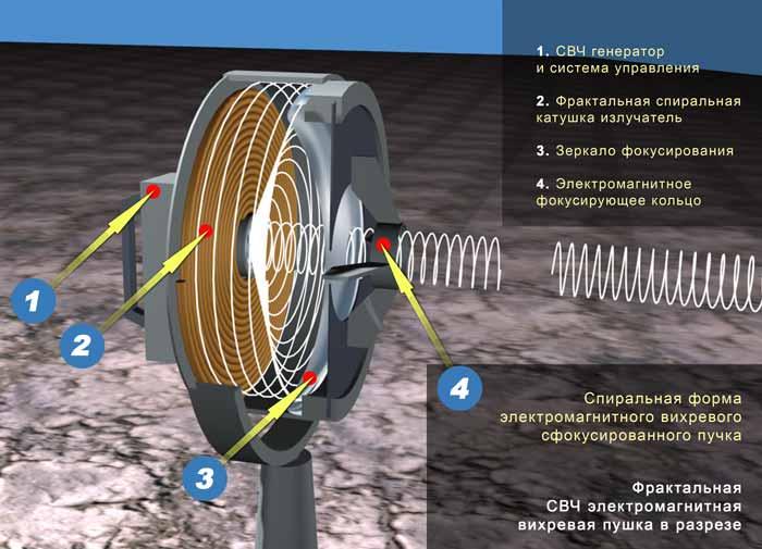 Разгадка умножения энергии в генераторе. Frp810