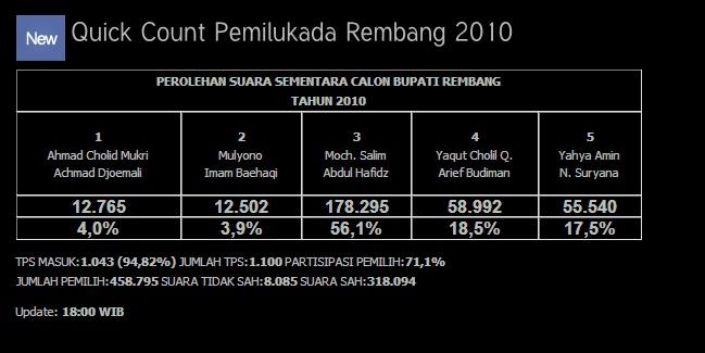 quick count pilkada rembang 18_bmp10