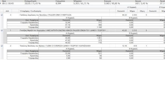 Αποτελέσματα εκλογών 2010 Δήμος και περιφέρεια Apotel10